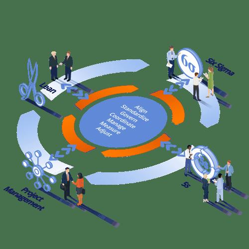 DMAIC Kaizen Lean Six Sigma Project Management 5S Continuous Improvement methodology overview graphic