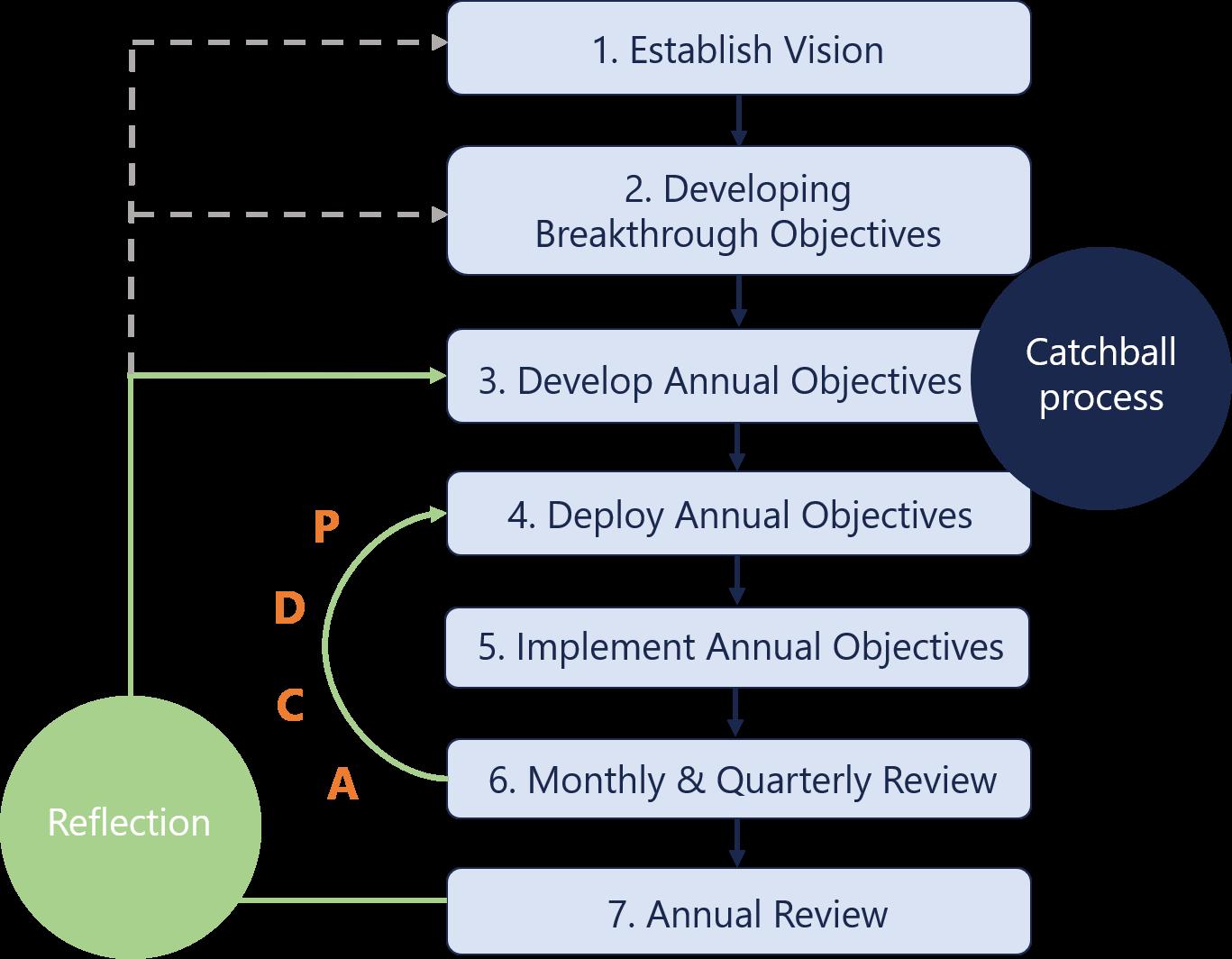 7_Steps_of_Hoshin_Kanri_process_diagram